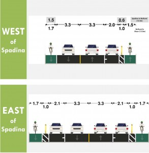 Option C: Bicycle lanes are separated from the roadway by motor vehicle parking. One parking lane could be on the same side of the street for the entire corridor or alternate between both sides of the street. The door zone would be buffered, with bollards where feasible. East of Spadina Road, bike lanes in both directions would be separated from the roadway, with buffers in the door zone. Courtesy City of Toronto